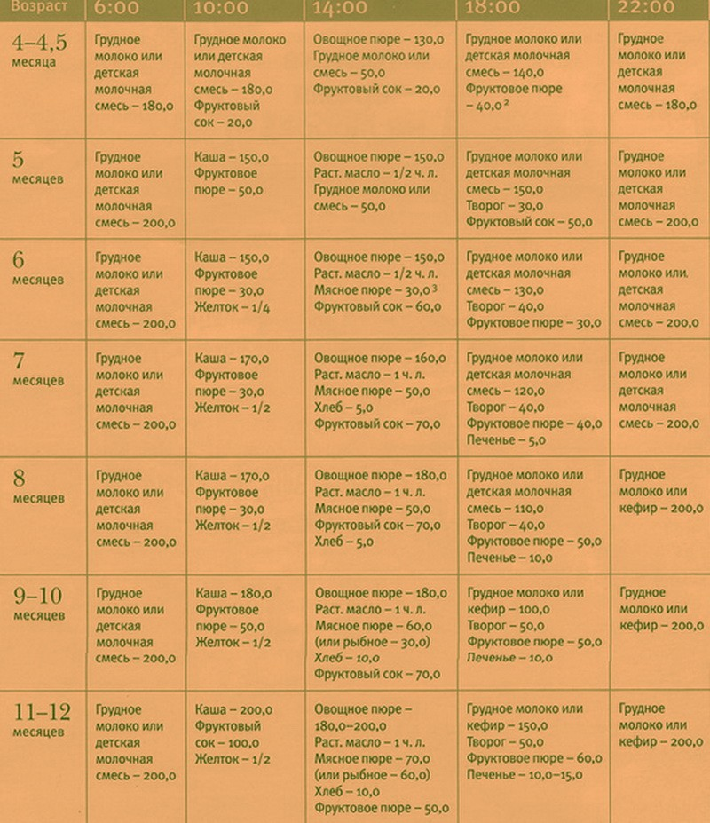 Схема кормления в 7 месяцев малыша