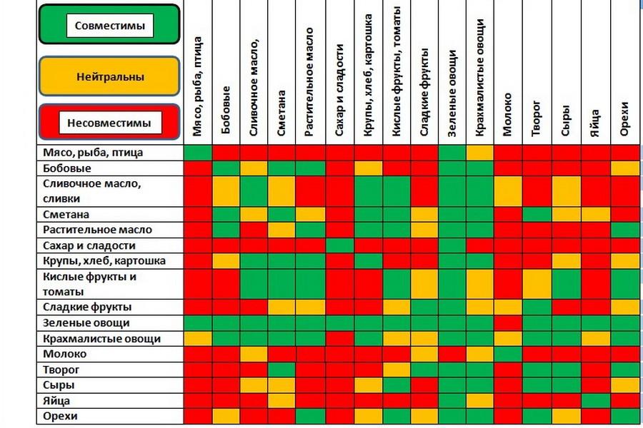 tablica-sovmestimosti-produktov
