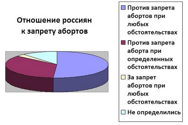 diagramma-otnosheniya-k-zapretu-aborta