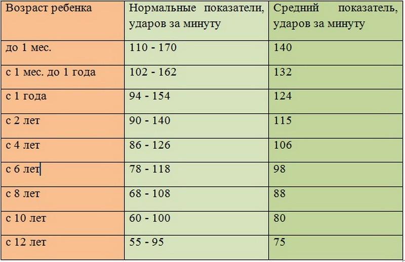 пульс у детей - таблица